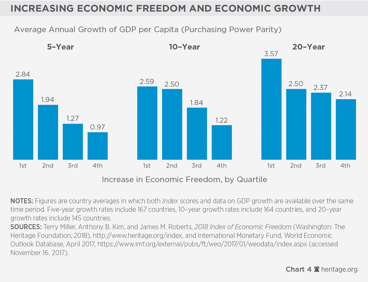 Societies thrive as economic freedom grows 2018 index of economic economies rated free or mostly free in the 2018 index enjoy incomes that are over falaconquin