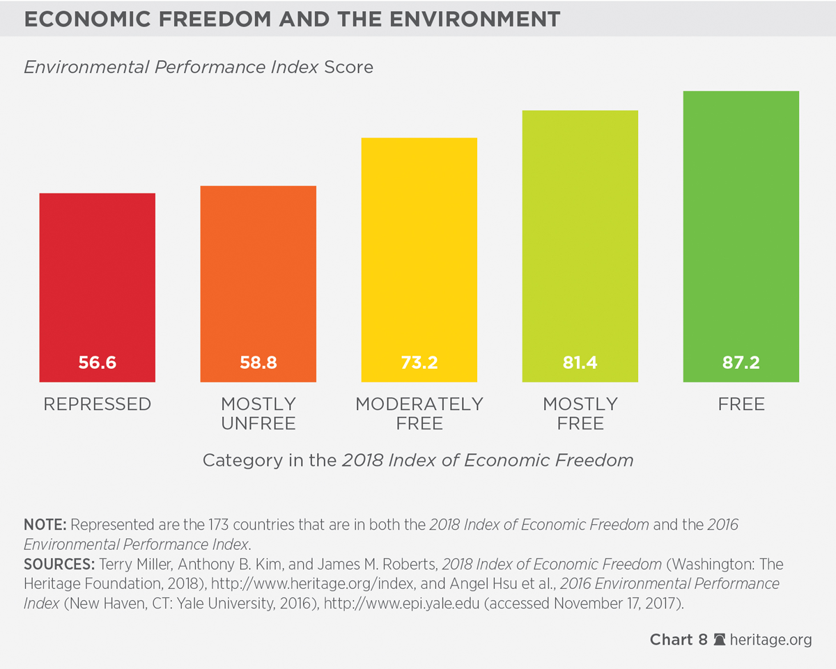 Societies thrive as economic freedom grows 2018 index of economic greater economic freedom also can provide more fertile ground for effective democratic governance debate over the direction of causality between economic falaconquin