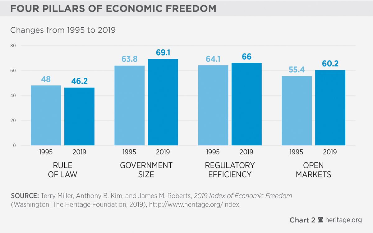Chapter 1: The Index of Economic Freedom at 25 | 2019 Index