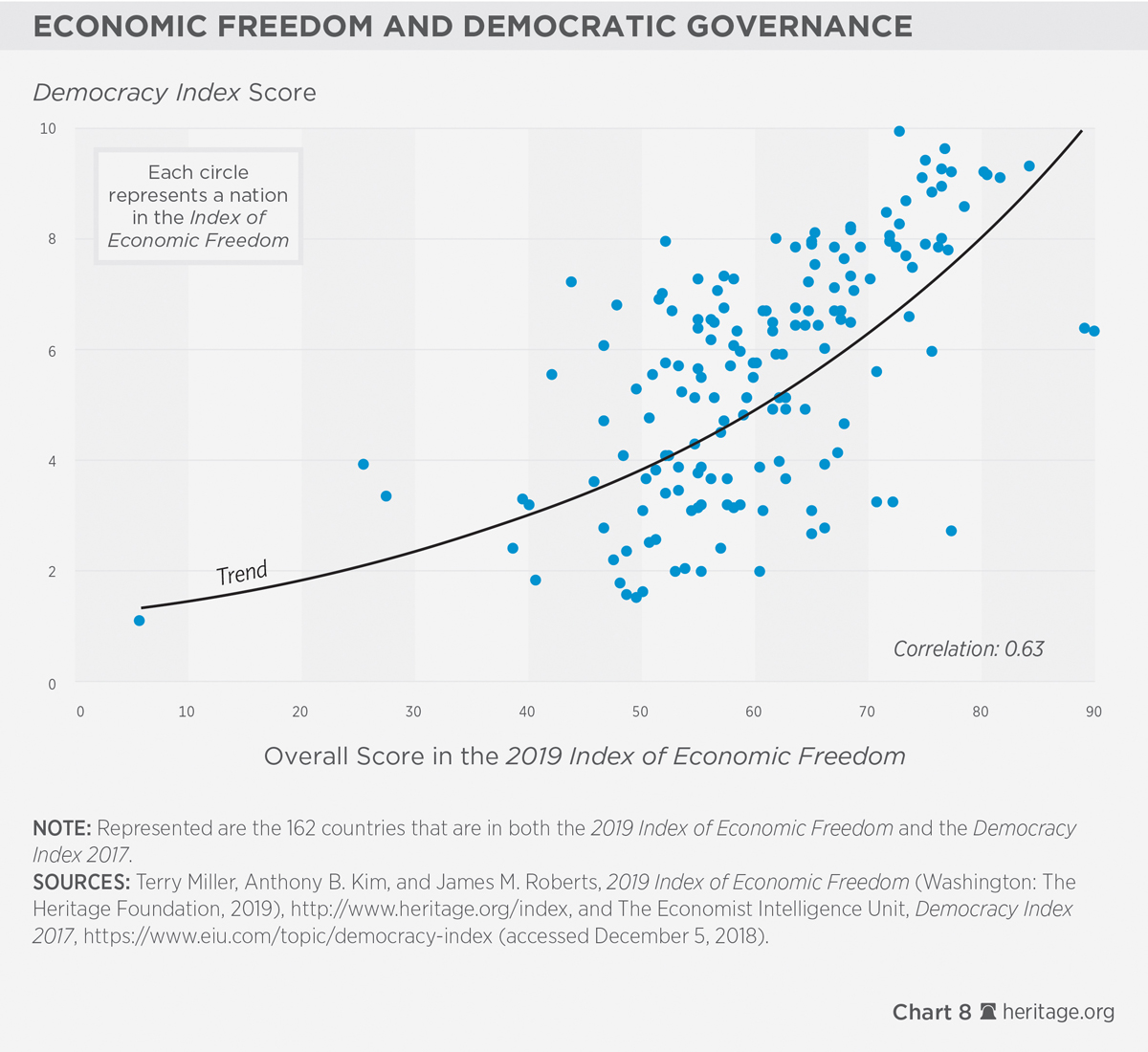 Free Market For Education Economists >> The Power Of Economic Freedom 2019 Index Of Economic