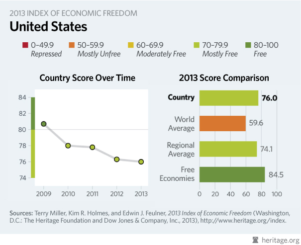 America in the 2013 Index of Economic Freedom