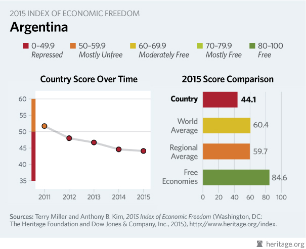 argentina economy Argentina's economy has definitely suffered throughout the last years from political scandals and monetary crises, the country has had it all.
