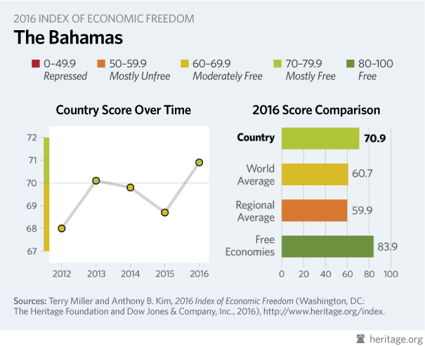 the bahamas economy population gdp inflation business