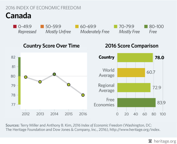 The trade to and from other countries in canada