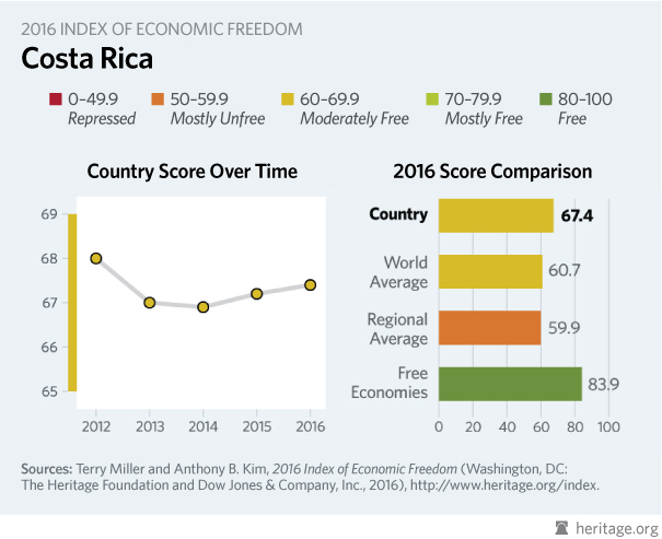 an overview of the economy of costa rica Find information about costa rica: geography, climate, politics, economy and holidays get a quick overview of important facts.