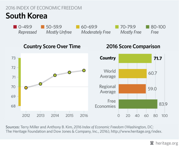 the economic system of south korea The three decades of unprecedented economic growth in korea the economic performance and strengths of south control over the country's financial system.