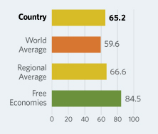 Bar Graphs comparing Albania to other economic country groups