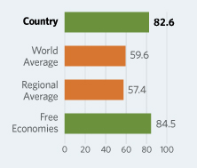Bar Graphs comparing Australia to other economic country groups