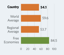 Bar Graphs comparing Côte d'Ivoire  to other economic country groups