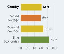 Bar Graphs comparing Croatia to other economic country groups