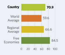 Bar Graphs comparing Czech Republic to other economic country groups