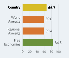 Bar Graphs comparing El Salvador  to other economic country groups