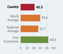 Bar Graphs comparing Equatorial Guinea to other economic country groups
