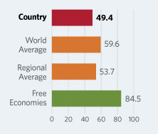 Bar Graphs comparing Ethiopia to other economic country groups