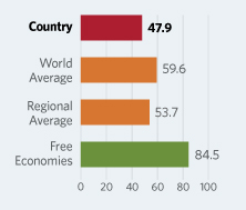 Bar Graphs comparing Lesotho to other economic country groups