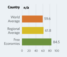 Bar Graphs comparing Libya to other economic country groups