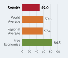 Bar Graphs comparing Maldives to other economic country groups