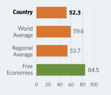 Bar Graphs comparing Mauritania to other economic country groups