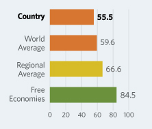 Bar Graphs comparing Moldova to other economic country groups