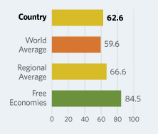 Bar Graphs comparing Montenegro to other economic country groups