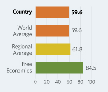 Bar Graphs comparing Morocco to other economic country groups