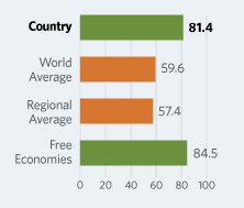 Bar Graphs comparing New Zealand to other economic country groups