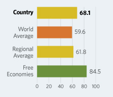 Bar Graphs comparing Oman to other economic country groups