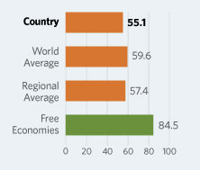 Bar Graphs comparing Pakistan  to other economic country groups