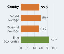Bar Graphs comparing Senegal to other economic country groups