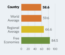 Bar Graphs comparing Serbia  to other economic country groups