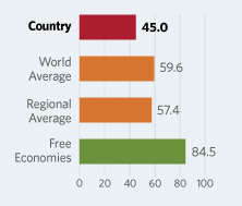 Bar Graphs comparing Solomon Islands to other economic country groups