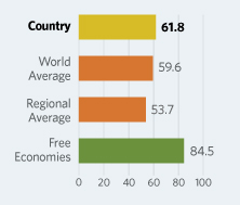 Bar Graphs comparing South Africa to other economic country groups