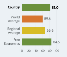 Bar Graphs comparing Switzerland to other economic country groups