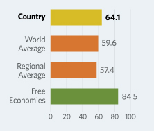 Bar Graphs comparing Thailand  to other economic country groups