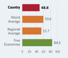 Bar Graphs comparing Togo to other economic country groups