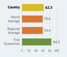 Bar Graphs comparing Trinidad and Tobago to other economic country groups