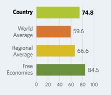 Bar Graphs comparing United Kingdom to other economic country groups