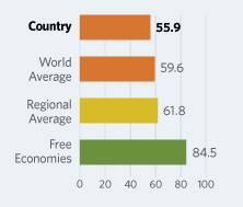 Bar Graphs comparing Yemen to other economic country groups