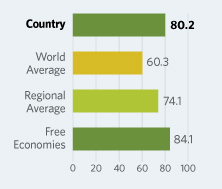 Bar Graphs comparing Canada to other economic country groups