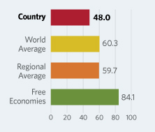 Bar Graphs comparing Ecuador to other economic country groups