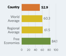 Bar Graphs comparing Egypt to other economic country groups
