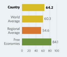 Bar Graphs comparing Ghana to other economic country groups