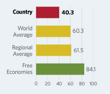 Bar Graphs comparing Iran to other economic country groups