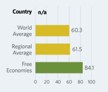 Bar Graphs comparing Iraq to other economic country groups