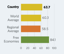 Bar Graphs comparing Kazakhstan to other economic country groups