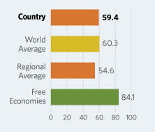 Bar Graphs comparing Namibia to other economic country groups