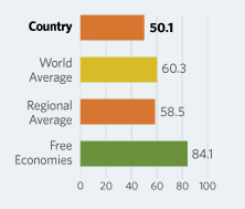 Bar Graphs comparing Nepal to other economic country groups