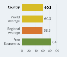Bar Graphs comparing The Philippines to other economic country groups