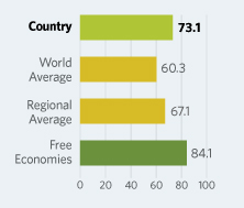 Bar Graphs comparing Sweden to other economic country groups