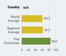 Bar Graphs comparing Syria to other economic country groups